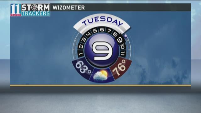 Today's WIZometer